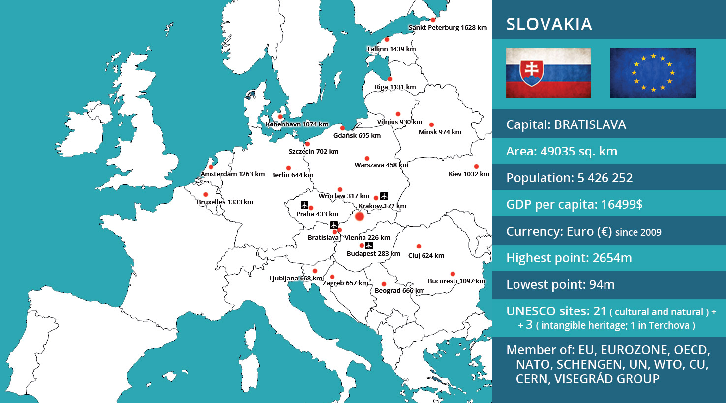 Holidays in Slovakia - driving distances and basic demographics